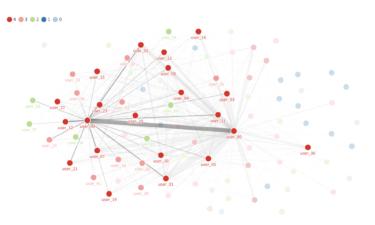 ワードクラウドとネットワーク分析でslackコミュニティの1年を振り返る